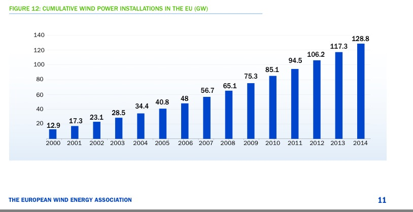 cumulative wind power
