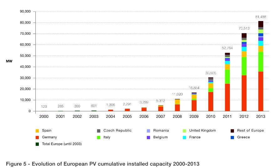 european wind energy association