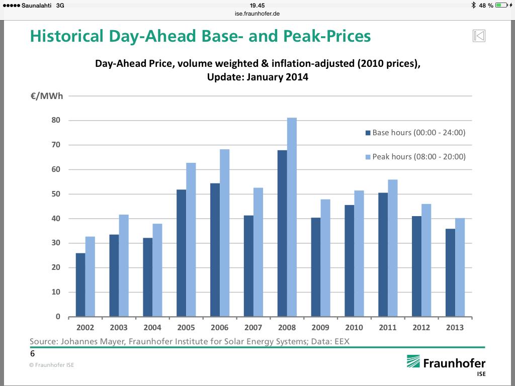 peak prices
