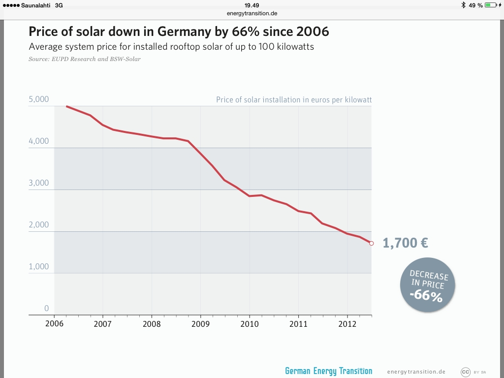 price of solar