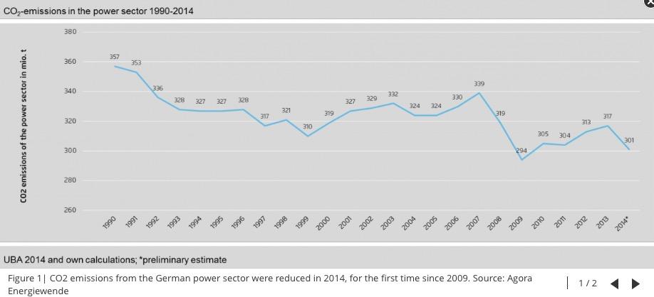 Saksan päästöt 1990-2014