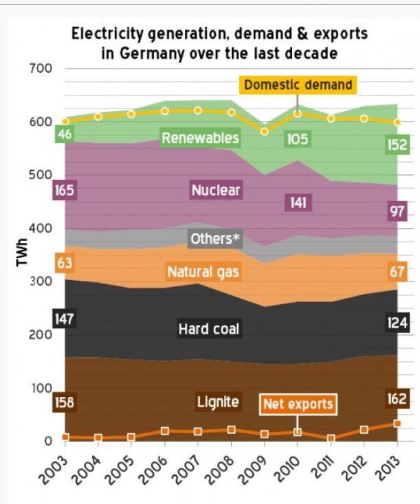 Saksan sähköntuotannon energianlähteet 2003-13