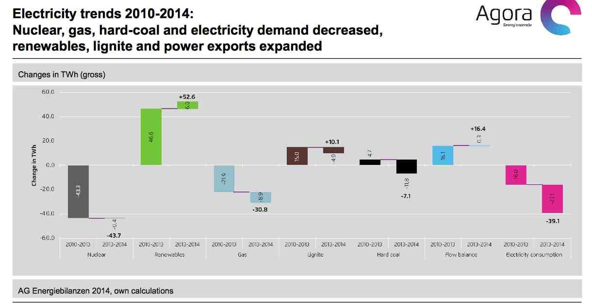 Saksan sähköntuotannon energianlähteiden muutos 2010-2014