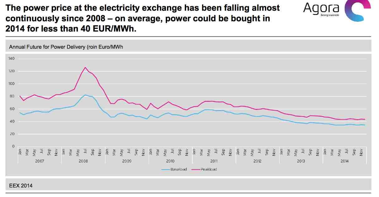 Sähkön tukkuhinnan kehitys Saksassa 2007-2014
